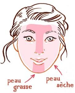peau-mixte-soins