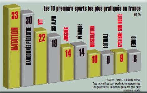 sport-français